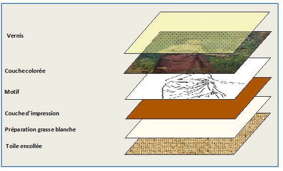 Détail des couches picturales